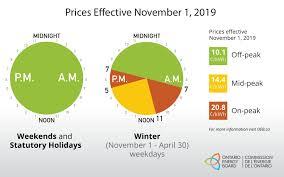 Niagara Peninsula Energy Rates