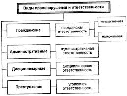 Юридический состав правонарушения Субъект правонарушения  ПРАВОНАРУШЕНИЯ И ЮРИДИЧЕСКАЯ ОТВЕТСТВЕННОСТЬ