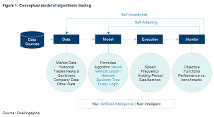 Auto Trade Value Chart Algo Trading 101 For Dummies Like Me Towards Data Science
