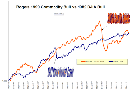 Rogers Commodity Index Chart Market Rhymes Its A Horse Race