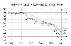 Free Trend Analysis Report For Fidelity Low Priced Stock