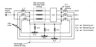 electrical and electronics engineering what is merz price fig 1 merz price protection for star connected alternator