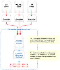 Net Framework Hierarchy Chart Net Framework Wikipedia