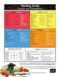 Seed Planting Tools Charts Guides Seeding Square