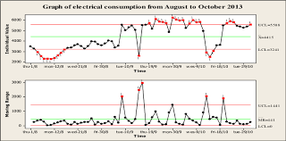 7 I Mr Chart Of Daily Electrical Consumption From August To