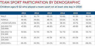 Ultimate Frisbee Popularity Chart 7 Charts That Show Why We Need To Fix Youth Sports The