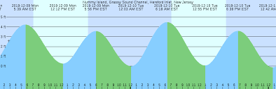 Tide Chart Hereford Inlet Nj Nummy Island Grassy Sound Channel Hereford Inlet New