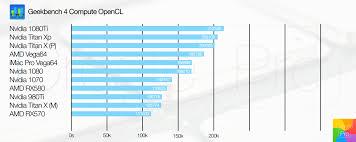 Graphic Card Price Chart Imac Pro Vs Mac Pro Series Graphic Cards Price Vs