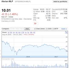 Amlp Stock Quote Enchanting MLP Sector SellOff 48 All Over Again ALPS Alerian MLP ETF