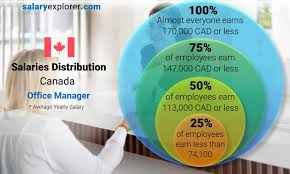 office manager average salary in canada