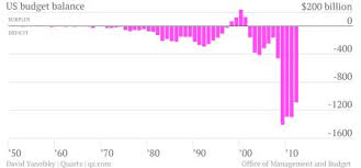 Us Budget Deficit Chart The Us Budget Deficit Is Shrinking Faster Than At Any Time