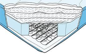 how to buy a good mattress. Contemporary Buy Cut Away Detail Of An Innerspring Mattress Intended How To Buy A Good Mattress P