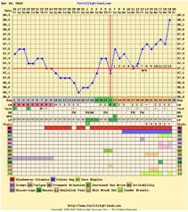 Positive Bbt Charts Triphasic Bbt Chart Getting Pregnant Babycenter Australia