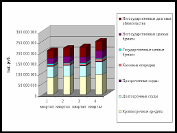 Финансовый анализ банка Уралсиб Реферат страница  Рисунок 1 Динамика объема и структуры производительных активов
