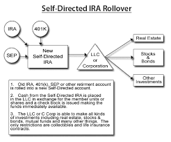 Irs Rollover Chart Gold Ira Rollover Gold Ira Investing