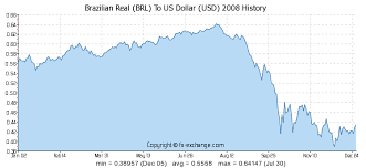 Historical Swiss Franc Usd Exchange Rate What Are Forward