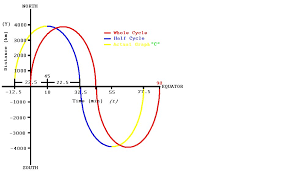 equation of axis sine function tessshlo