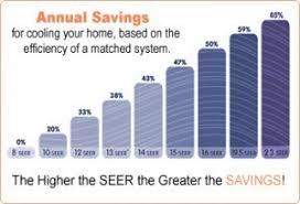 Save Money On Ac Energy Efficient Air Conditioner Chills