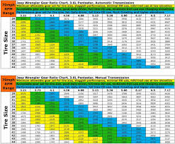 Speedo Gear Chart Jeep Tj Re Gearing The Whens Whys Wheres And Hows And Everything