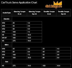 Servo Chart Rc Car Servo Information Servo Steering Throttle Torque
