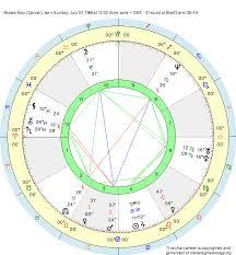 Birth Chart Moises Alou Cancer Zodiac Sign Astrology