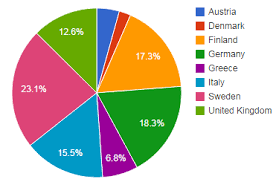 Memorable Italy Pie Chart 2019