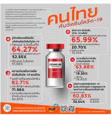 โพลระบุคนไทยรู้จักวัคซีน 'ไฟเซอร์-ไบโอเอ็นเทค' มากกว่า  'ออกซ์ฟอร์ด-แอสตราเซเนกา' หวั่นผลข้างเคียง | ประชาไท Prachatai.com