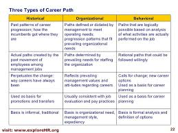 sample career plan pin by angelinatihomirova on english language career