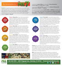 Sativa Indica Strain Chart Fantastic Infographic Of Cannabis Strains Boing Boing