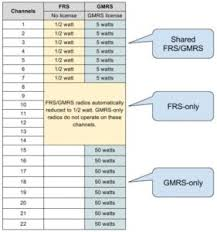 Frs Gmrs Chart Frs Gmrs Chart Portland Prepares