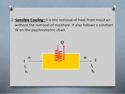 Sensible Cooling Psychrometric Chart Psychrometry