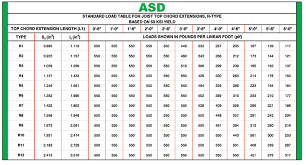 Angle Iron Span Chart Structure Magazine Engineering Costs Out Of The Steel Project