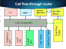 troubleshooting and debugging voip call basics   ciscorouter call flow