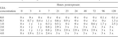 Unionized Ammonia Chart Un Ionized Ammonia Exposure In Nile Tilapia Toxicity