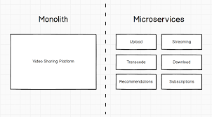 Microservices Design Patterns Martin Fowler The Death Of Microservice Madness In 2018