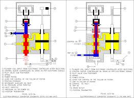 Power Piston An Overview Sciencedirect Topics