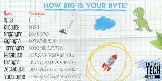 Bytes Chart Confused About Byte Sizes Check Out The Big Tech Questions
