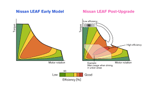 e powertrain nissan technological development activities turning a motor by hand out current passing through it generates a current in the motor while simultaneously producing force stopping the motor