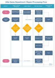 cross function flow chart cross functional flowchart template cross functional flowchart