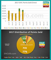 Disney Vacation Club Points Chart 2014 Direct Sales Statistics Dvcinfo