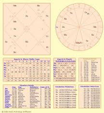 Prokerala Birth Chart Generator 65 Always Up To Date Scientific Astrology Vedic Free Birth Chart