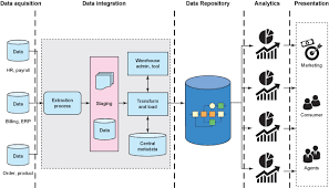 data warehouse augmentation      big data and data warehouse    diagram of traditional data warehouse reference architecture
