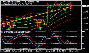Dtosc Forex Renko Chart Strategy Forex Mt4 Indicators