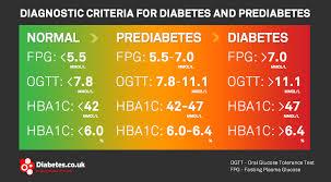 Normal Blood Glucose Levels Chart Uk Prediabetes Or Borderline Diabetes