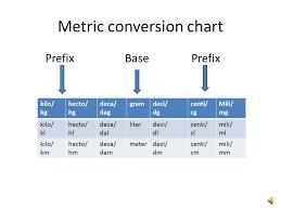 Kilogram To Milligram Chart Kilogram To Milligram Conversion Chart Kg Kilograms Lb