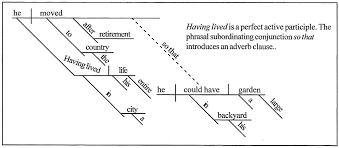sentence diagramminghaving lived in a city his entire life  he moved to the country after retirement so that he could have a large garden in his backyard