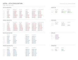 Blank Spanish Conjugation Charts With All Conjugations Latin Conjugations Bencrowder Net