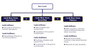 cash statements cash flow analysis examples google box amazon colgate