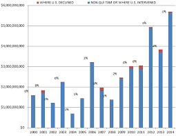 State False Claims Act Chart Gibson Dunn 2014 Year End False Claims Act Update