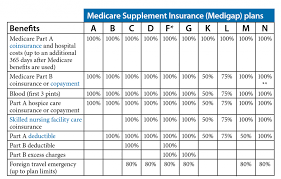 Medicare Supplement Chart Why You Should Replace Your Medicare Advantage Plan With A